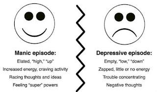Bipolar, Manic Depression Symptoms