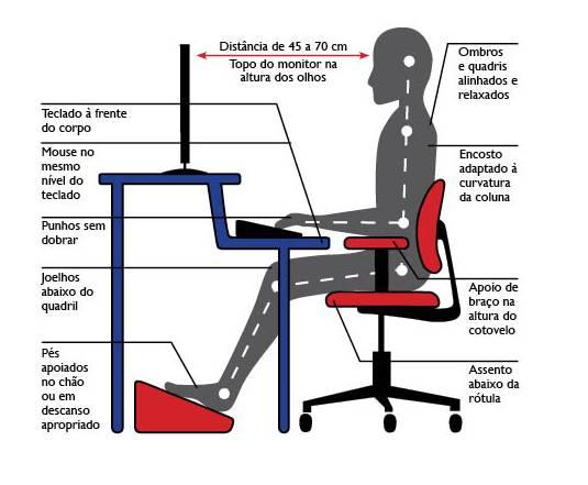 gravura da posição correta diante do computador