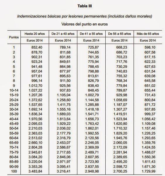 Tabla 3 con el incremento en 2014 por lesiones permanentes