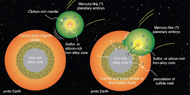 A schematic depiction of early Earth's merger with an embryonic planet similar to Mercury, a scenario supported by new high-pressure, high-temperature experiments at Rice University. Magma ocean processes could lead planetary embryos to develop silicon- or sulfur-rich metallic cores and carbon-rich outer layers. If Earth merged with such a planet early in its history, it could explain how Earth acquired its carbon and sulfur. Credit: Rajdeep Dasgupta