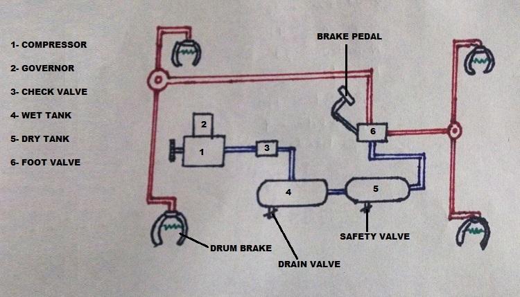 How Car Parts Work Air Brakes