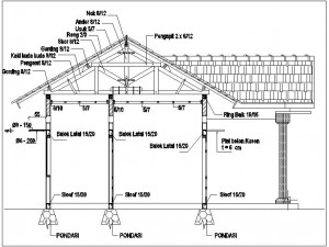 standart pembesian beton bertulang untuk rumah/ bangunan