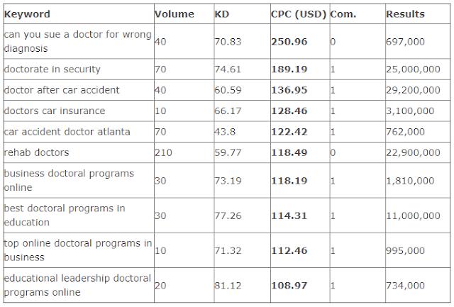 Daftar CPC Tinggi Google AdSense Berdasarkan Kata Kunci Doctors