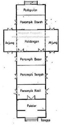 Desain Bentuk Rumah Adat Kalimantan Selatan dan Penjelasannya, Denah Rumah Adat Tradisional Suku Banjar