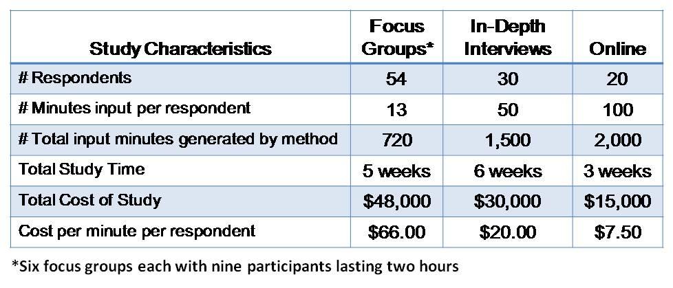 Accelerant Research Online Vs F2f Qualitative Research