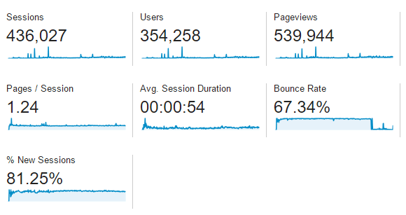 3) Google Analytics Metrics