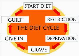 diet-cycle.jpeg
