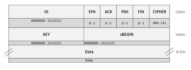 SMS-Stack - Framework to provided TPC/IP based characteristics to the GSM Short Message Service