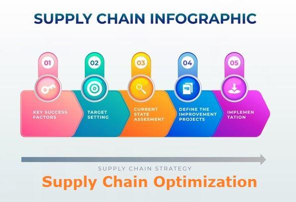Manfaat Supply Chain Optimization (SCO) Untuk Bisnis Anda