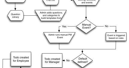 Garth Walker UX: Performance Management: Business Process