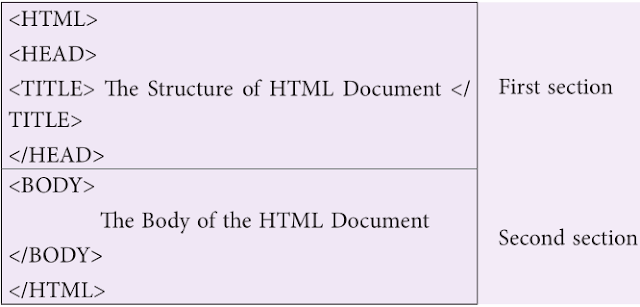 Structure of HTML document