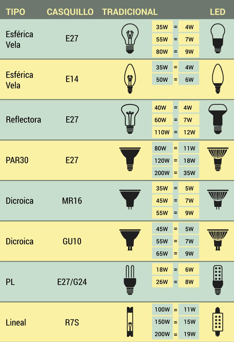 57aeb0f5349 Y finalmente la tabla de equivalencias según la normativa europea y que  coincide con la de Philips de más arriba