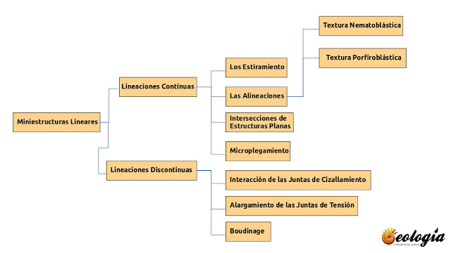 miniestructuras_lineares