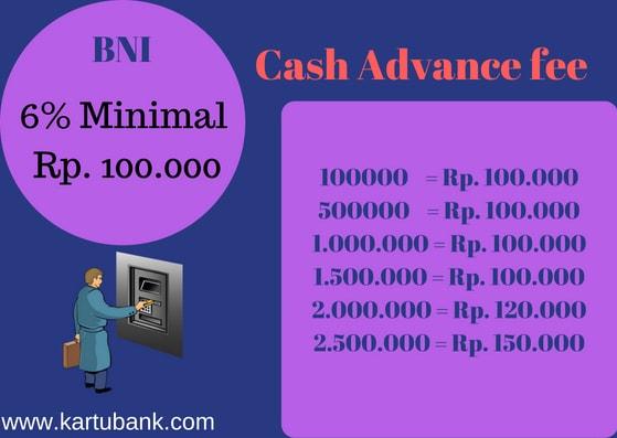 Grafik Biaya Tarik Tunai Kartu Kredit BNI