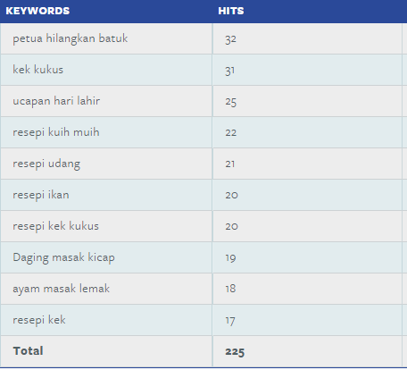 Keywords Popular Aynorablogs Sepanjang Minggu Di Nuffnang