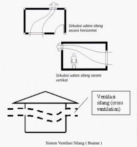 teknik design merancang rumah kecil minimalis sejuk