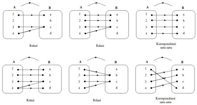 contoh relasi, fungsi, dan korespondensi satu-satu