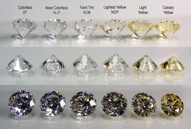 Matano Stones Brazil Diamond Color Chart Diamond Education