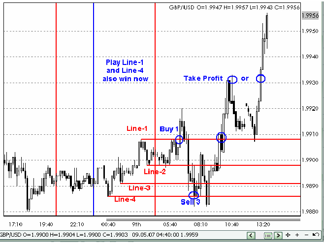 Forex 3 pair hedge strategy