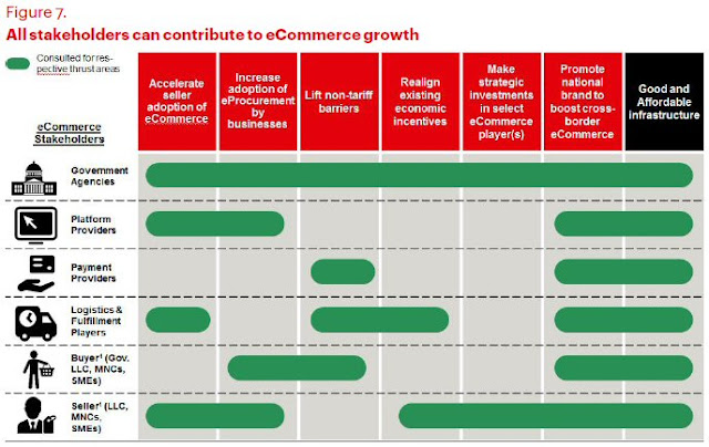 All stakeholders can contribute to eCommerce growth