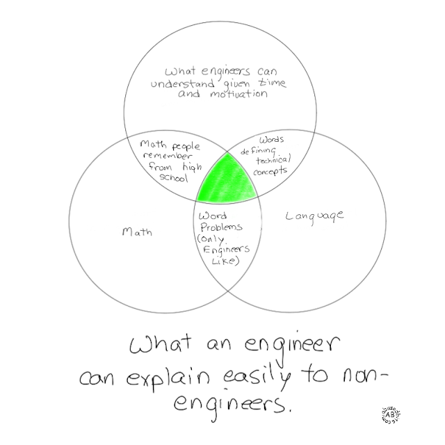 What an Engineer can explain