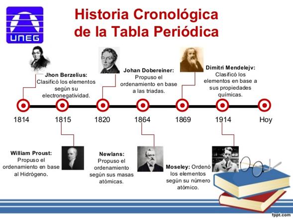El lenguaje de la qumica 2016 historia de la tabla peridica urtaz Image collections