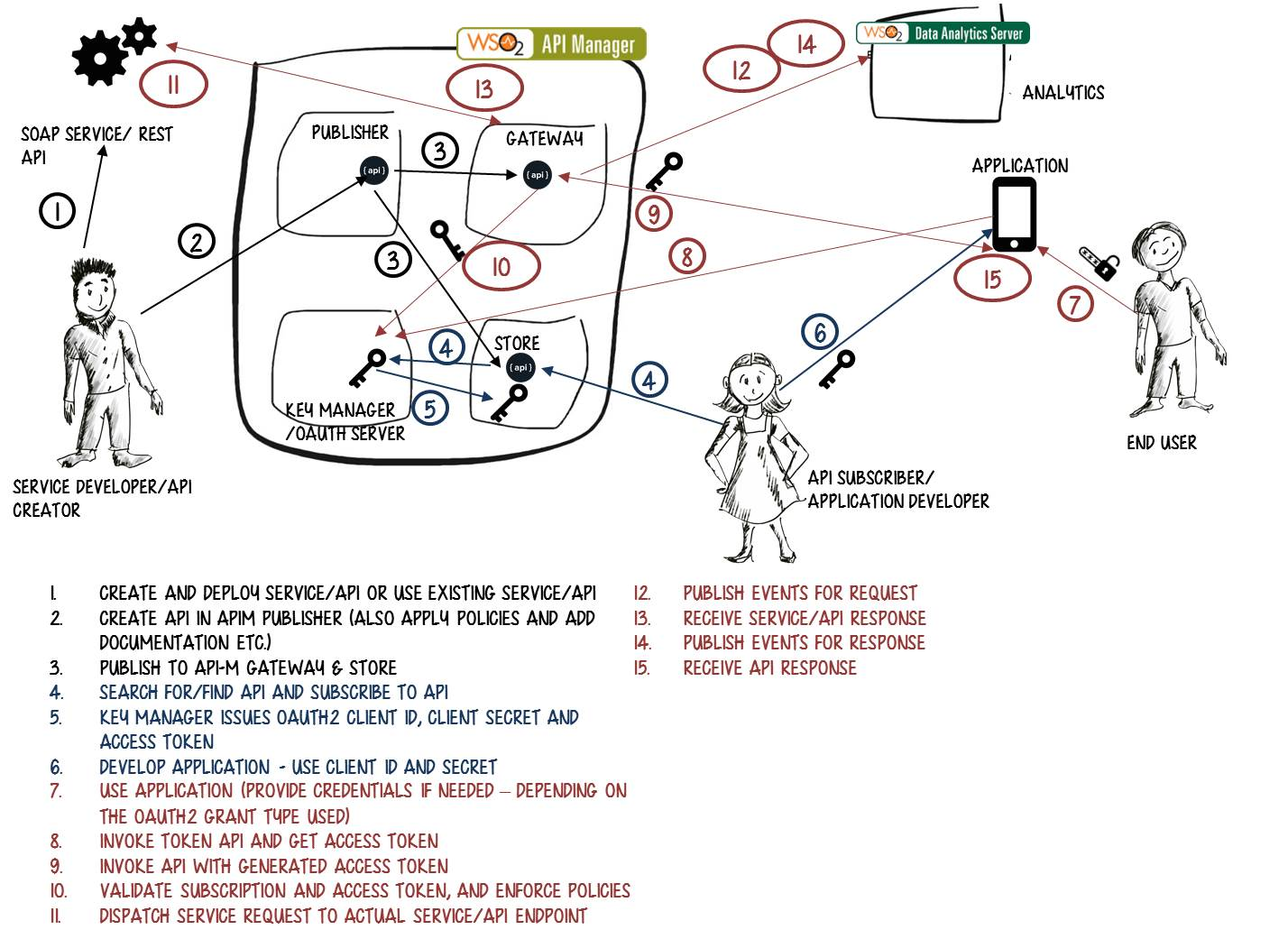 Duckys blog wso2 api manager basic functionality flow diagram for more information check out the wso2 api manager here nvjuhfo Choice Image