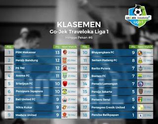 Liga 1 Indonesia 2017: Hasil Pekan ke-6, Klasemen Terbaru, dan Jadwal Pekan ke-7