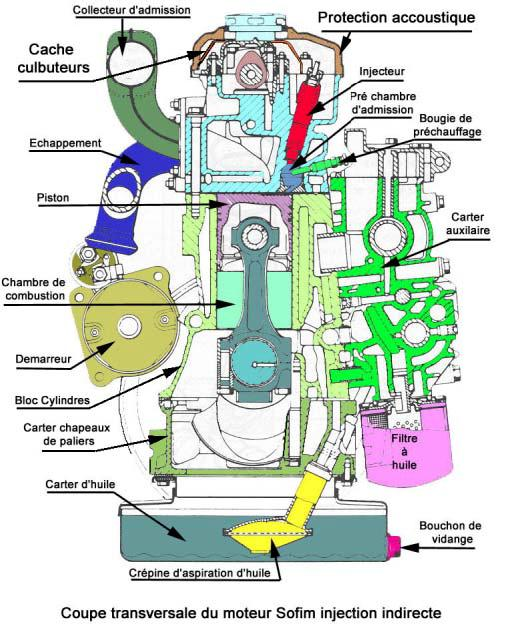 technologie classification des moteurs diesel. Black Bedroom Furniture Sets. Home Design Ideas