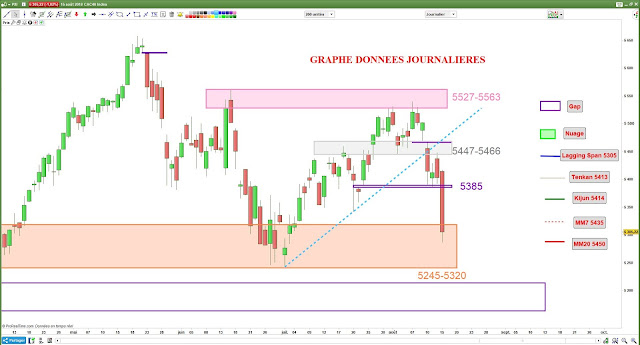 Analyse chartiste CAC40 [15/08/18]