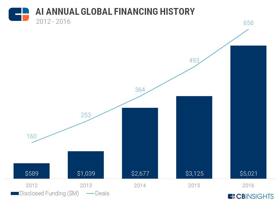 AI Funding