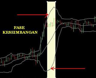Fase Normalisasi Break
