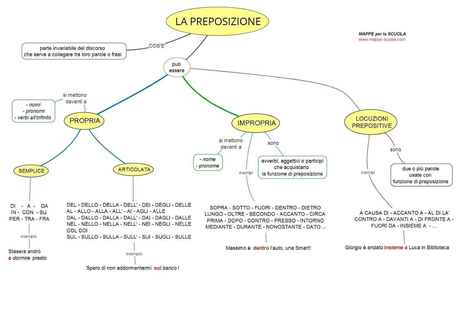Populaire MAPPE per la SCUOLA: LA PREPOSIZIONE (grammatica) KI95