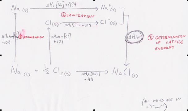 IB Chem Helper: 15. Energetics HL