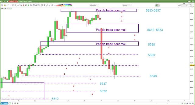 Plan de trading bilan 23 mai 2018 CAC40