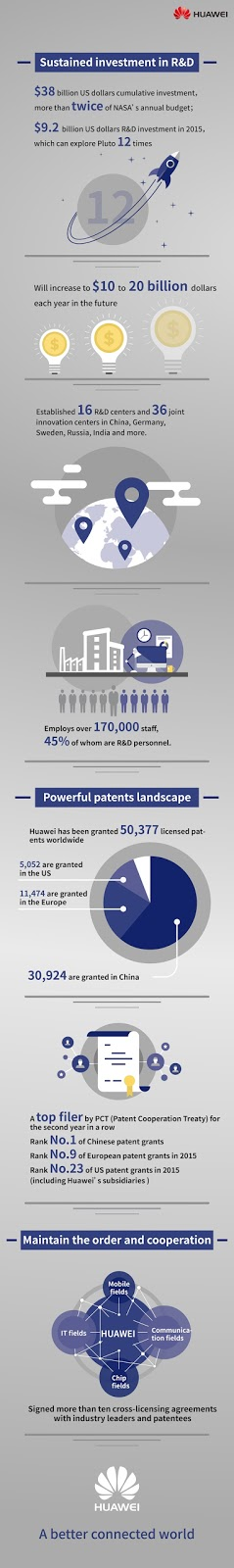 @HuaweiZA Patent Infographics #thelifesway #photoyatra #Huawei