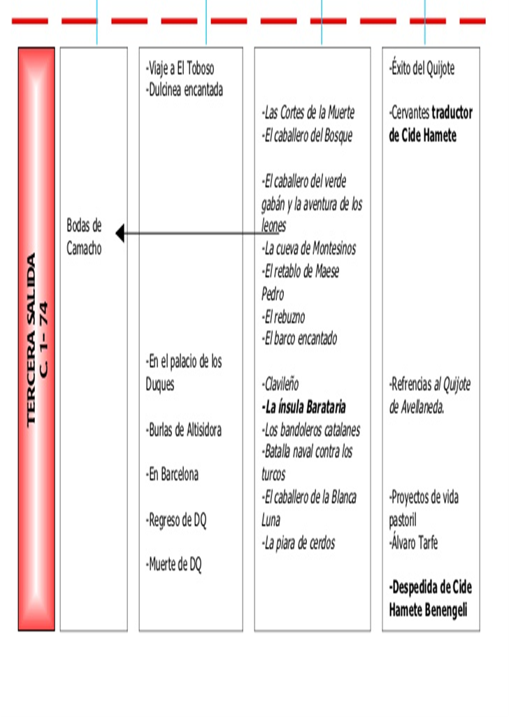 En Espiral Don Quijote De La Mancha Estructura Narrativa Y