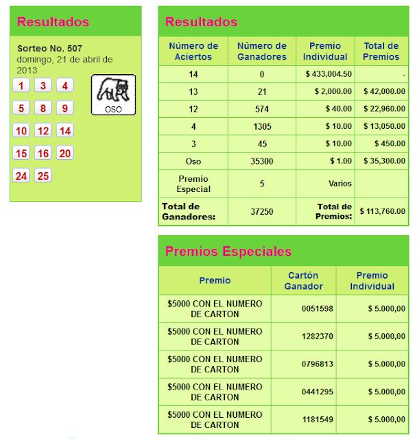 resultados pozo millonario 21 abril 2013
