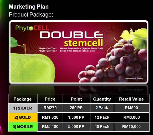 Phytoscience Phyto Science Double Stem Cell Pelan Pemasaran
