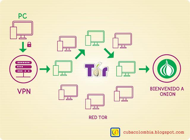 Una VPN con Tor