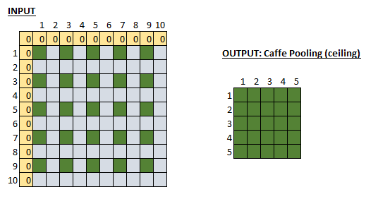 Running down a dream: Confused about Caffe's Pooling layer