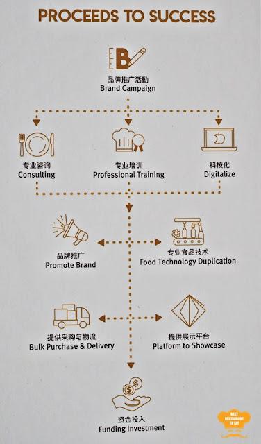 Galeeveurs Bhd F&B Incubator Process