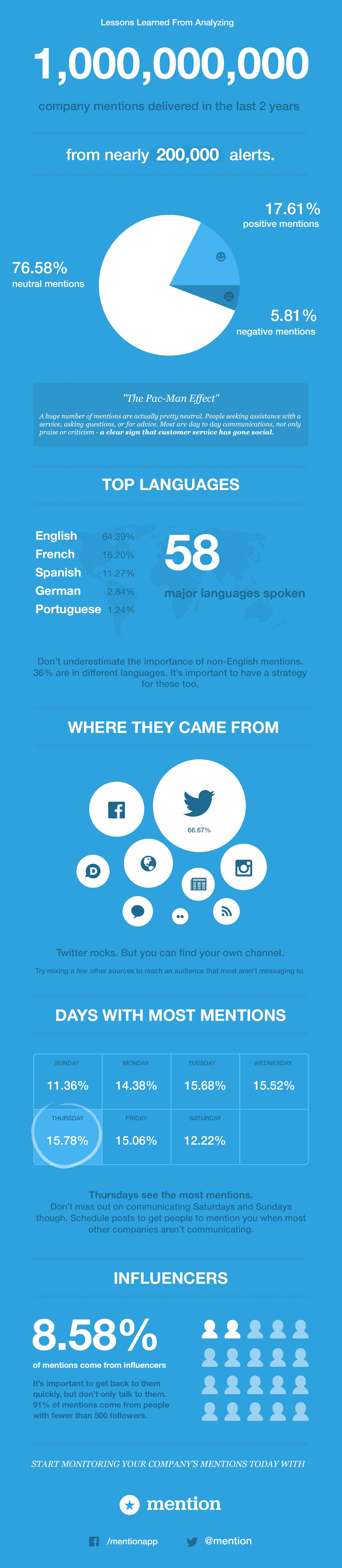 Lessons Learned From Analyzing 1,000,000,000 Company Mentions - #infographic