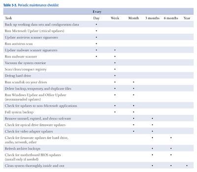 Network Maintenance Checklist Computer Template508 X 444 53 Kb Jpeg