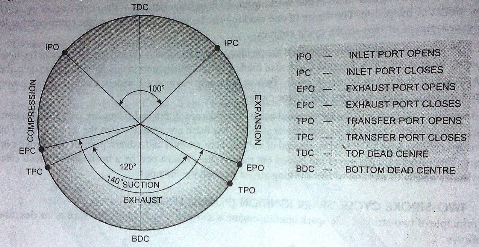 medium resolution of 2 stroke petrol engine diagram download