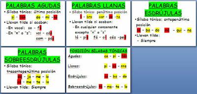 Resultado de imagen de silabas tonicas y atonas