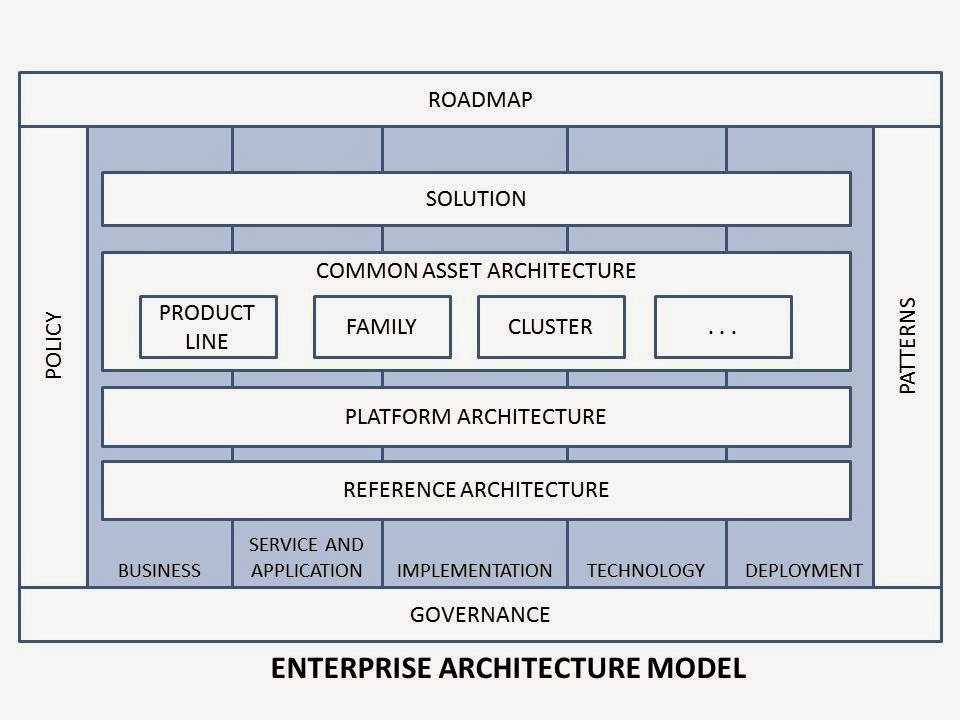 Architecture for the Digital Business – EA Voices