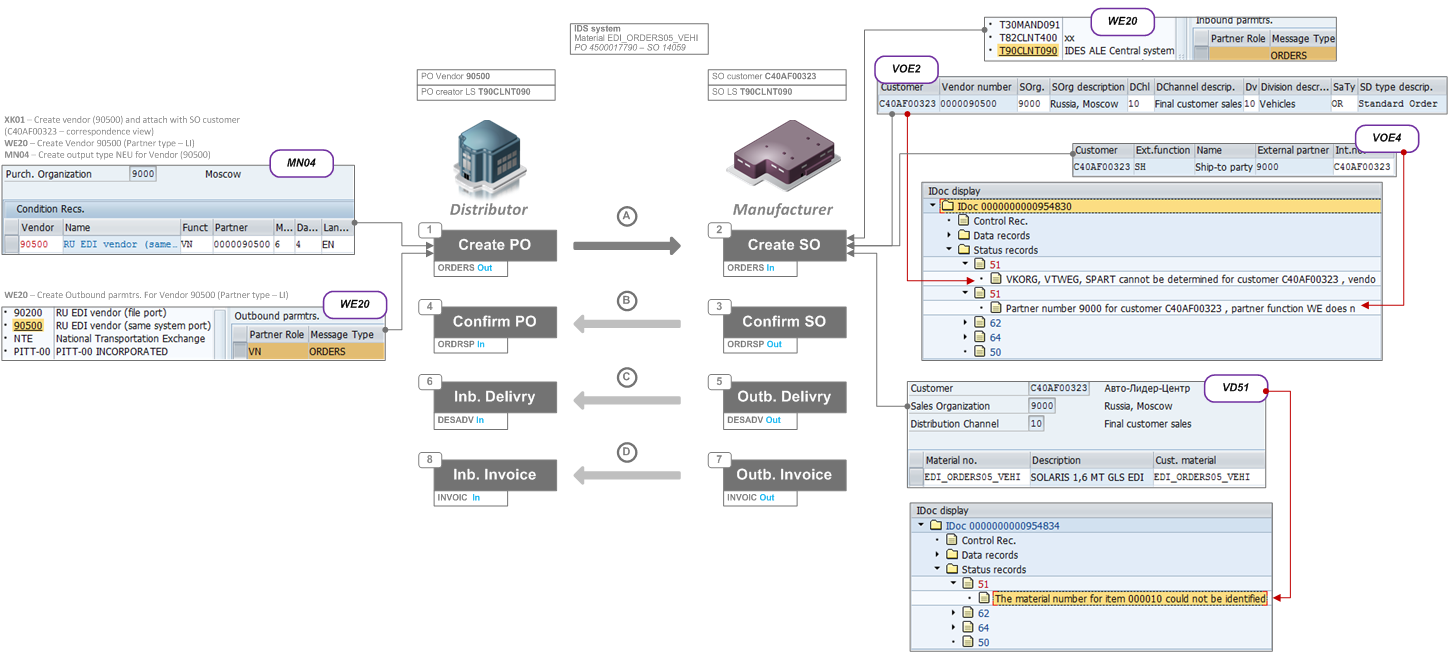 SAP, cars, rock-n-roll: How to set up ORDERS, ORDRSP, DESADV, INVOIC