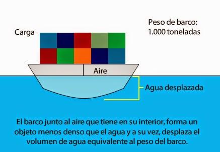 Por qué flotan los barcos si son de hierro. Por qué algunos objetos flotan y otros no. Por qué flota la madera.