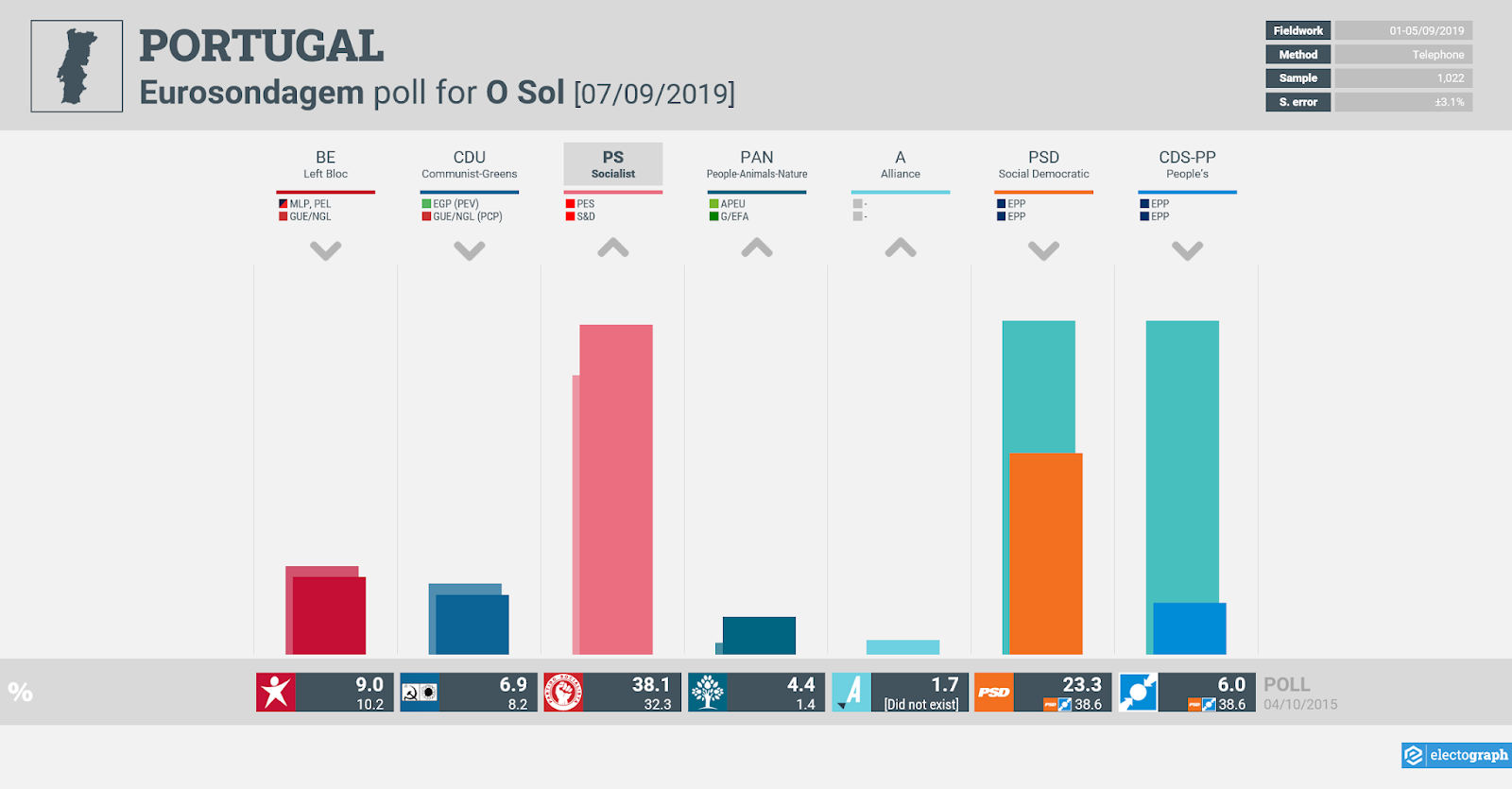 PORTUGAL: Eurosondagem poll chart for O Sol, 7 September 2019